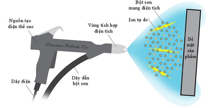Công nghệ phun sơn tĩnh điện bảo vệ bề mặt kim loại